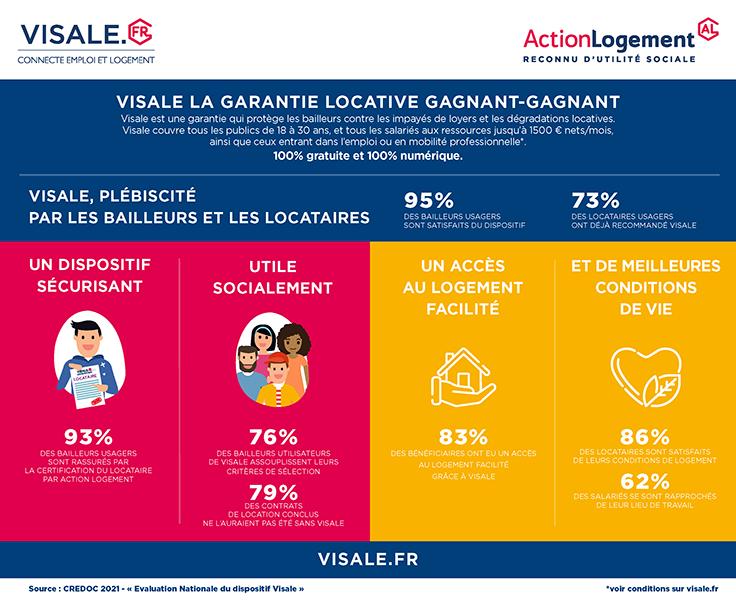 Infographie évaluation Visale 2020